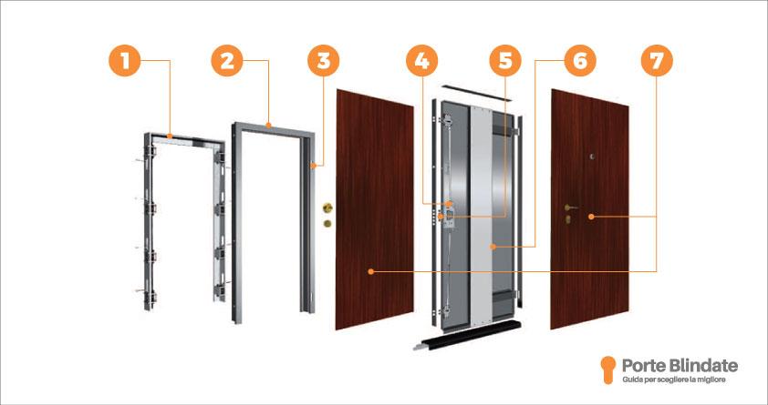 Porte Blindate Come Sono Fatte E Quali Sono Le 7 Parti Principali